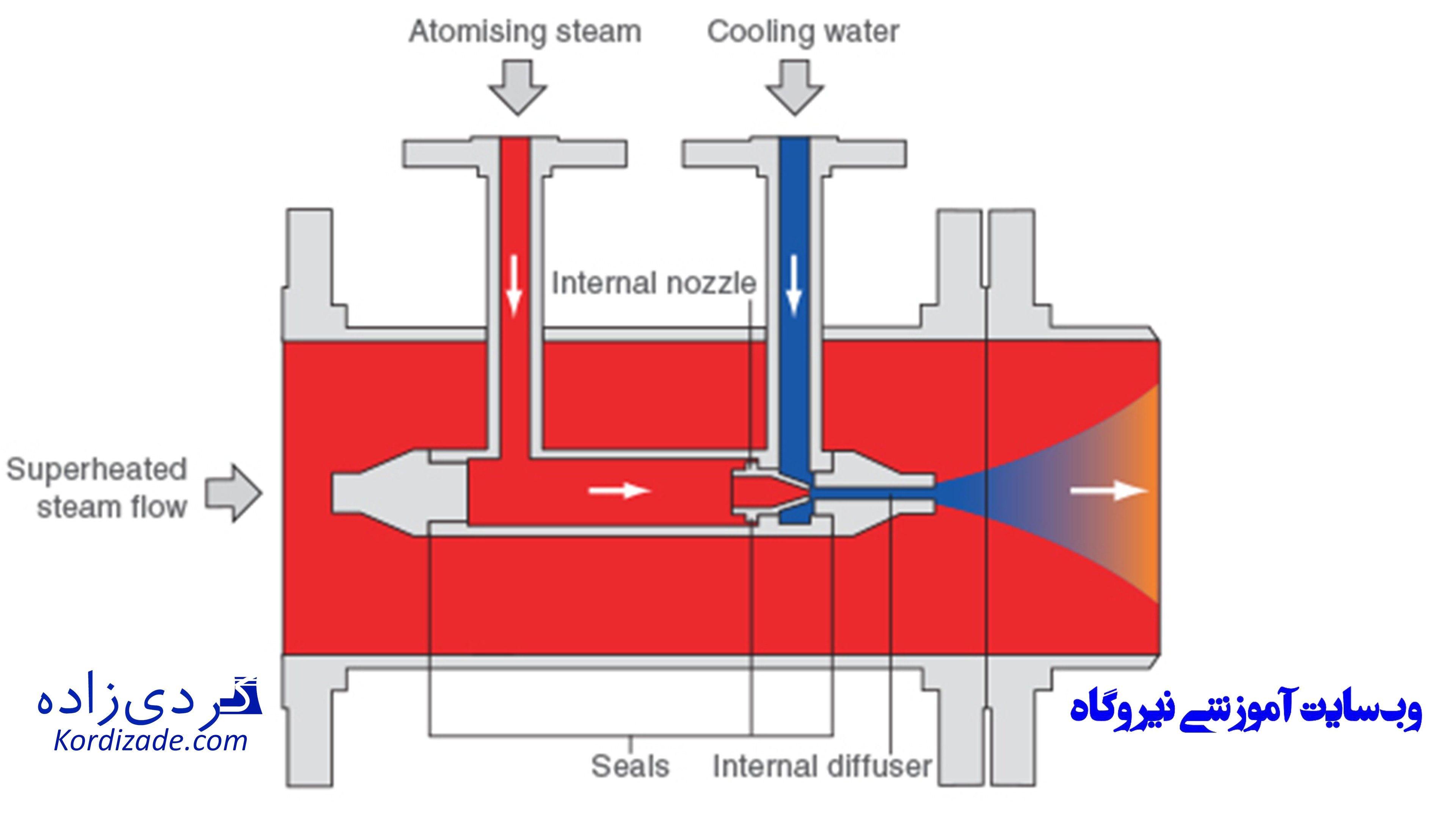 دی سوپرهتر مجهز به بخار کمکی بویلر نیروگاه