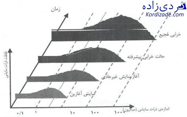 آنالیز روغن آسیاب سیمان