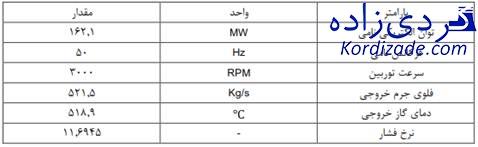 مدل سازی دینامیکی توربین گازی V94.2 سازی دینامیکی توربین گازی V94.2