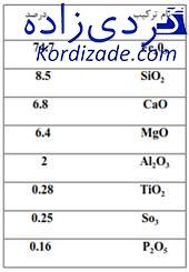 رسوب در توربین گاز V94.2