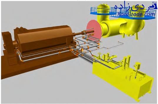سیستم روغن کاری توربین گازی V94.2