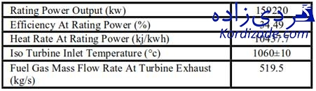 توربين گازي v94.2