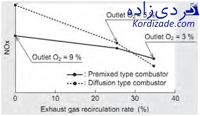 کاهش ناکس توربین گازی