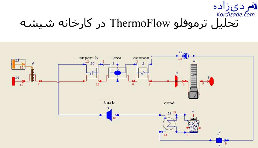 ThermoFlow کارخانه شیشه